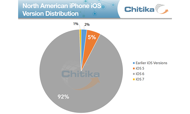 Ahead Of iOS 7, Most iDevice Owners Are Running iOS 6