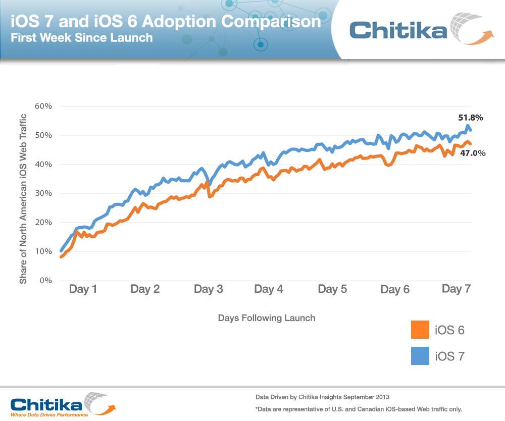 One Week Later, iOS 7 Powers 52 Percent Of North American iDevices
