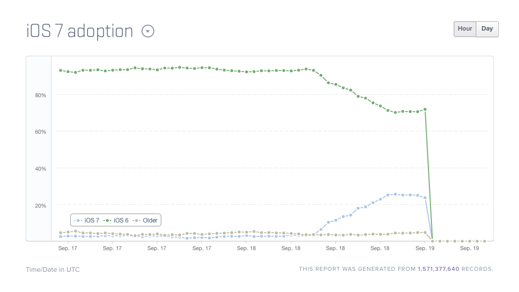 Adoption Of Apple's iOS 7 Beats That Of Latest Android OS Within Hours