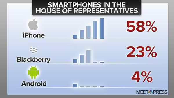 Majority Of US House Members Prefer Apple's iPhone Over BlackBerry And Android