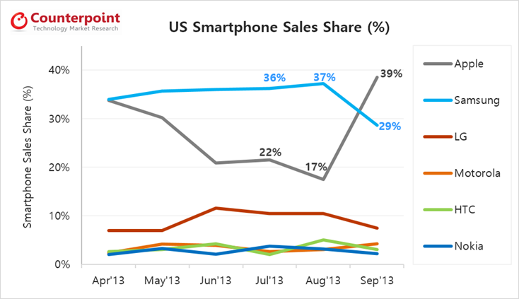 For September, Apple Was The No. 1 US Smartphone Seller