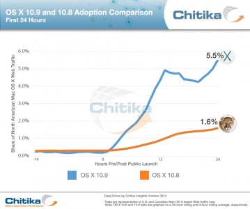 Chitika Insights Reports Hugely Impressive OS X Mavericks Adoption
