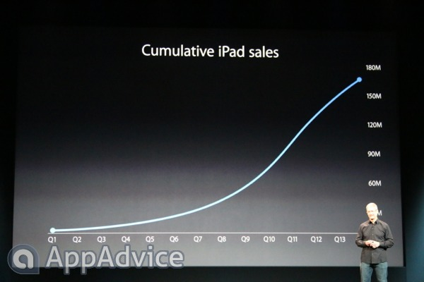 Apple Announces 170 Million iPads Sold And More Impressive Stats