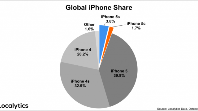 The iPhone 5s Continues To Dominate The iPhone 5c, But Its Lead Is Shrinking
