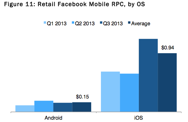 Facebook Ads Are More Profitable On iOS Than On Android
