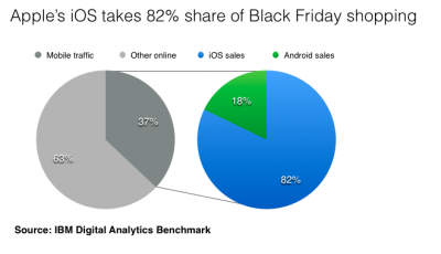 This Black Friday, More Than 80 Percent Of Mobile Purchases Were Made Using iOS