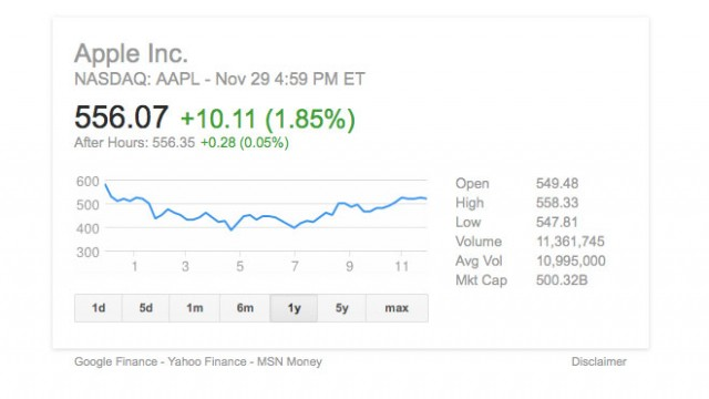 Apple Stock Takes A Positive Turn, Closes Above $550 At The End Of Black Friday Trading