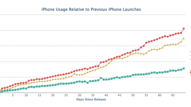 It Looks Like iPhone 5s Adoption Is Continuing To Rocket