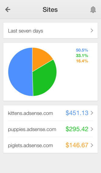 Google AdSense 2.0 Features Actionable Animated Graphs For Key Reports