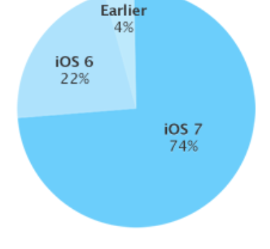 New Apple Data Shows iOS 7 Is Now Installed On 74 Percent Of iOS Devices