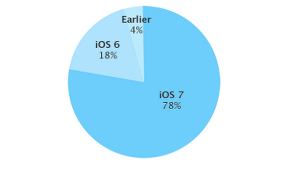 Apple Posts New iOS Distribution Numbers: iOS 7 Adoption Rises To 78 Percent