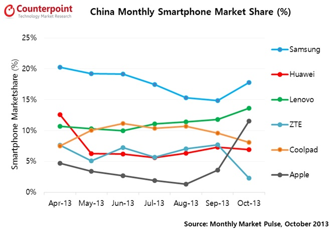 Ahead Of China Mobile Deal, Apple Grabs A Bigger Share Of China's Smartphone Market