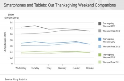 Did You Spend Thanksgiving Playing With iOS Apps? You're Not Alone