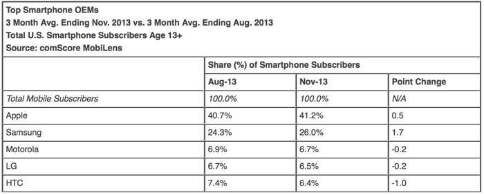 Apple's US Smartphone Usage Share Is Still Increasing, Report Claims