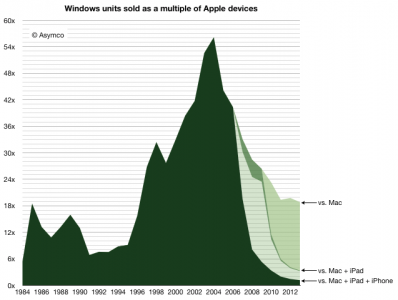 Apple Devices Could Finally Catch Up With Windows PCs In 2014