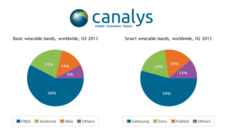 Canalys: Wearables To Become 'Key Consumer Technology' In 2014, Expect Huge Sales
