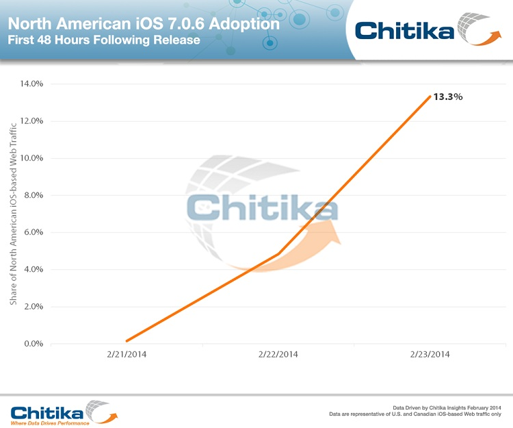 Feel The Fear: iOS 7.0.6 Adoption Rockets Following Countless SSL Reports