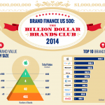 Valued At Over $100 Billion, Apple Is Reportedly The Most Valuable Brand In The US