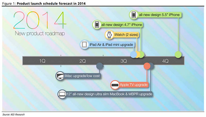 Is Apple Launching Two New iPhones In 2014?