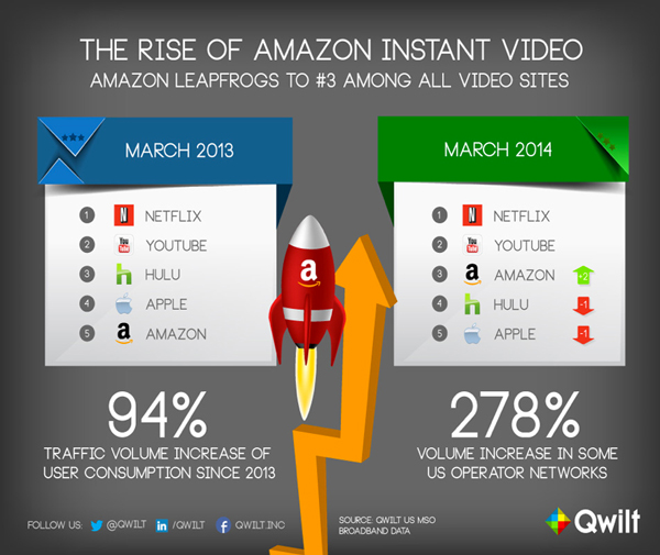 Amazon Is Heating Up The Streaming Video Space