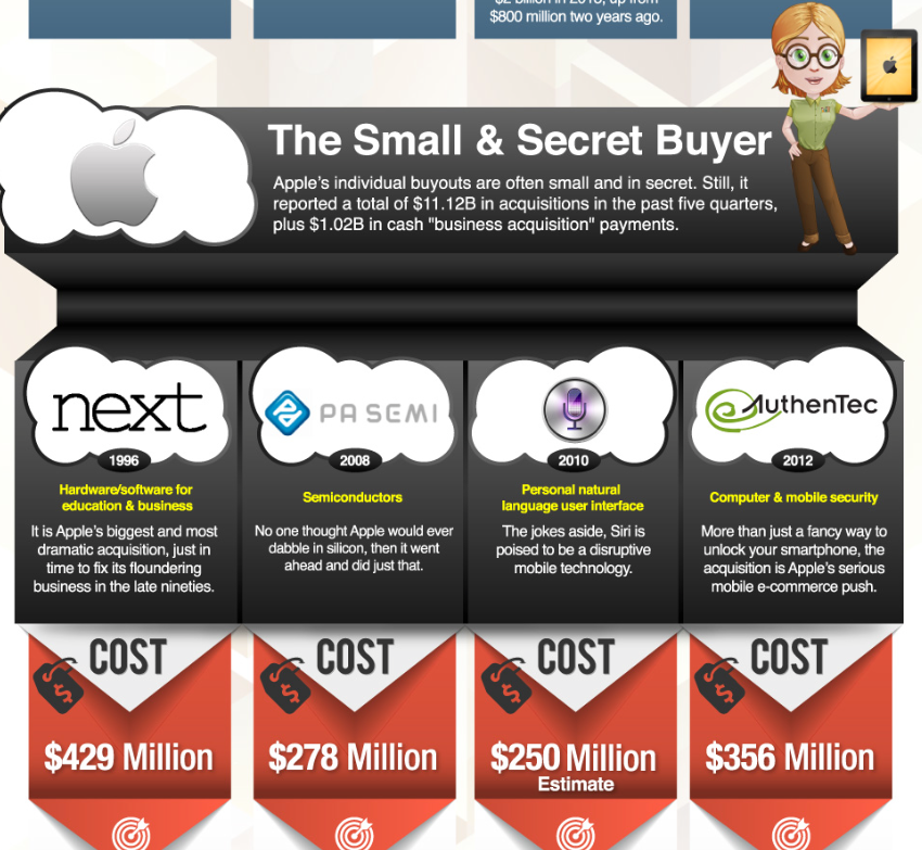 Not All Tech Acquisitions Are Created Equal As A New Infographic Shows