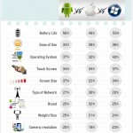 Almost Half Of All iPhone Owners Purchase Their Handset For Its Battery Life