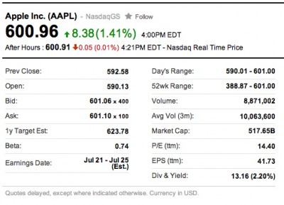 Apple Stock Gaining Momentum Ahead Of WWDC, Busy Fall Season