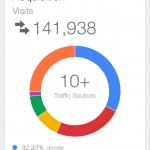 Google Analytics gets official iOS app with access to Real Time reports and more