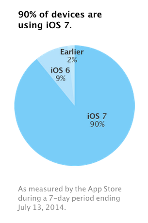 As launch of iOS 8 draws near, Apple says iOS 7 is now on 90 percent of devices