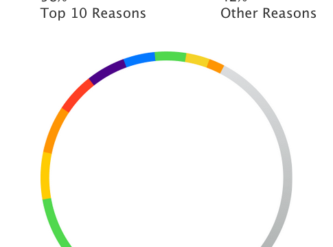 Apple highlights common reasons for app rejections in new developer webpage