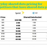 Sprint takes on AT&T and Verizon with new Family Share Pack shared data plan