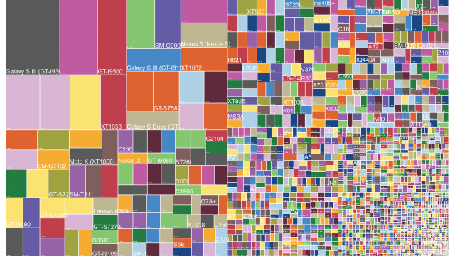 Android fragmentation runs amok, while 91 percent now use iOS 7