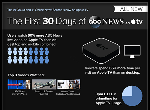 After only a month on the Apple TV, ABC News is a hit