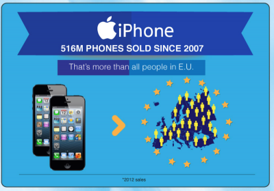 A new infographic puts the popularity of Apple's iPhone and iPad into perspective