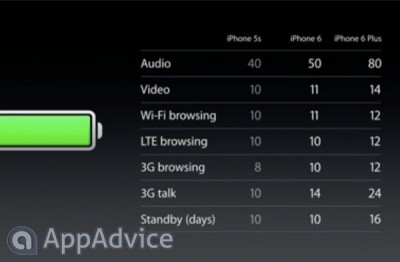 What are the differences between Apple's new iPhone 6 handsets?