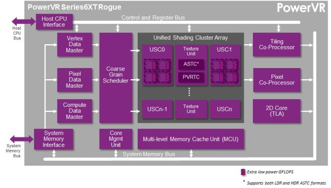 PowerVR-Series6XT-GPU_575px