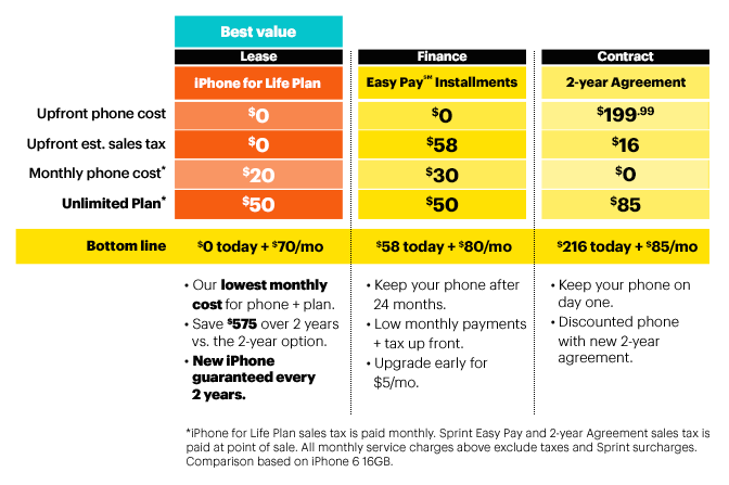 Following Apple's iPhone 6 launch, Sprint introduces new 'iPhone for Life' plan