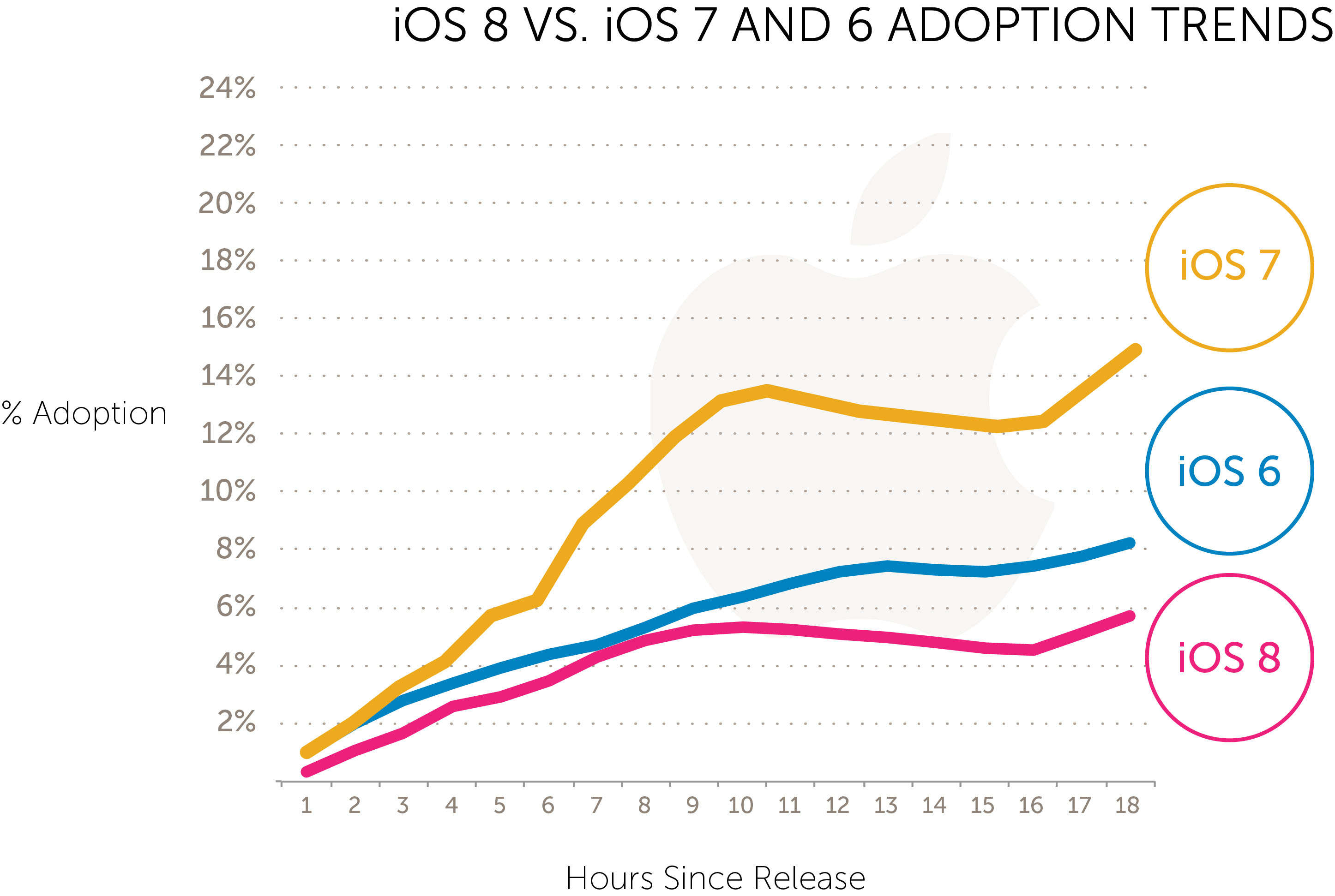 Apple iOS 8 adoption rate is slower than iOS 7 and iOS 6