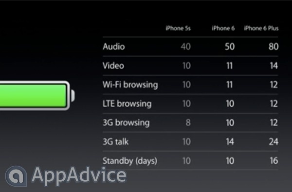 The iPhone 6 and iPhone 6 Plus will have much improved battery life