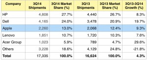Apple is the top three PC vendor in the U.S. (shipments in thousands)
