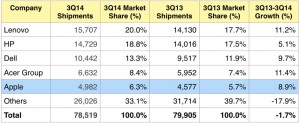 Apple is the top five PC vendor in the world (shipments in thousands)