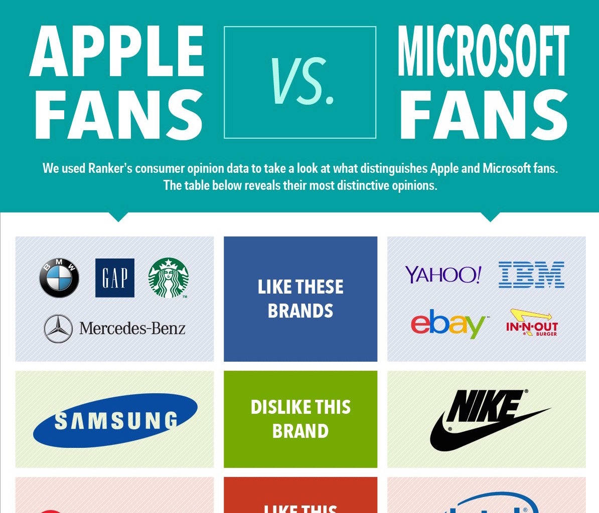 Apple and Microsoft fans have very little in common