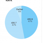 New data from Apple suggests adoption of iOS 8 has practically come to a halt