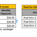 Sprint to offer 'iPad for Life' leasing plan for iPad Air 2 and iPad mini 3 starting Nov. 14