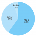 Apple's iOS 8 is now running on 60 percent of iOS devices