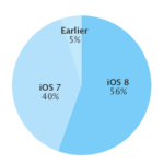 Apple says iOS 8 is now installed on 56 percent of devices