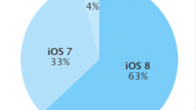 Apple says iOS 8 is now powering 63 percent of active iOS devices