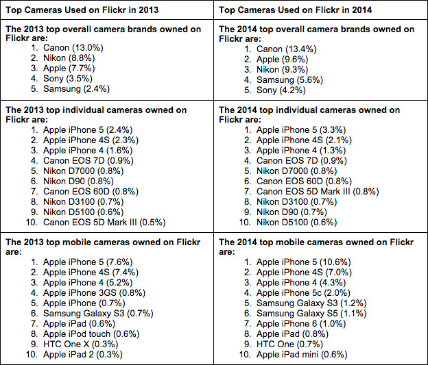 Flickr camera rankings