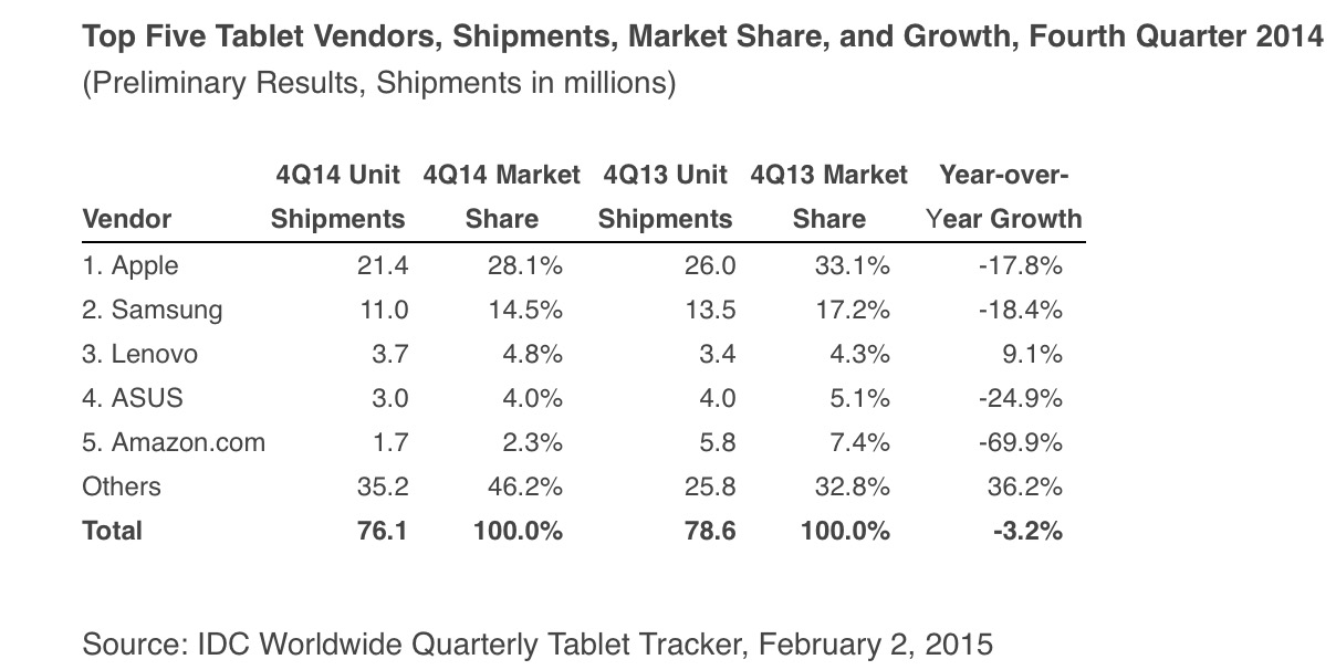 Worldwide Tablet Shipments Experience First Year-Over-Year Decline in the Fourth Quarter While Full Year Shipments Show Modest Growth, According to IDC | Business Wire