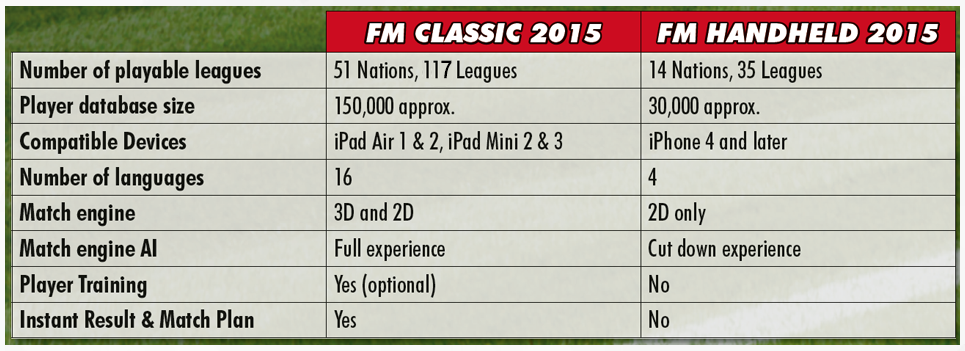 Football Manager Classic 2015 vs. Football Manager Handheld 2015